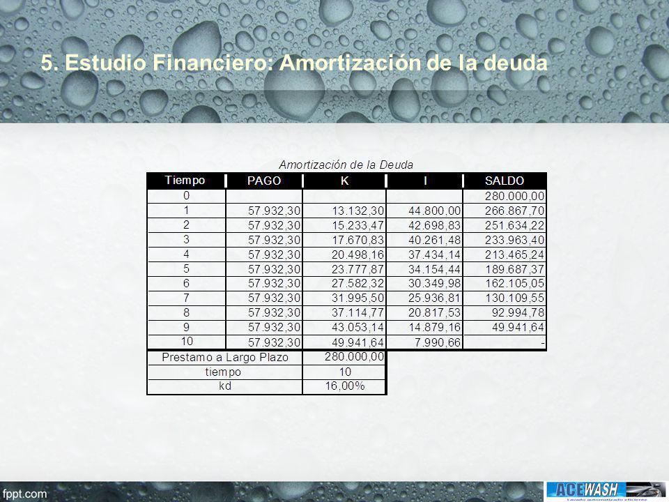 5. Estudio Financiero: Amortización de la deuda