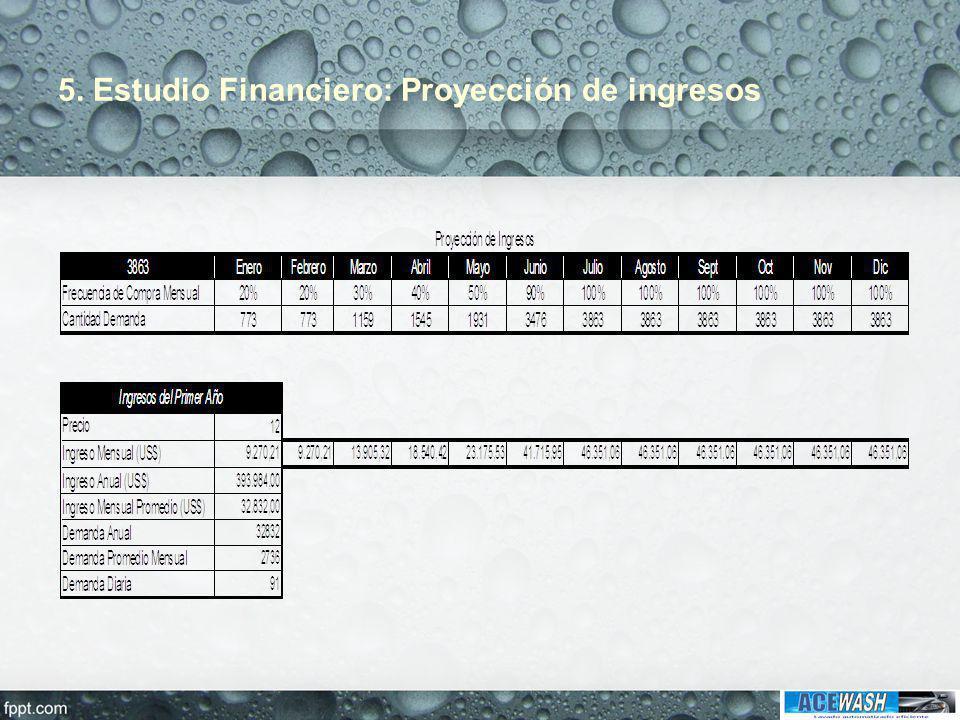 5. Estudio Financiero: Proyección de ingresos