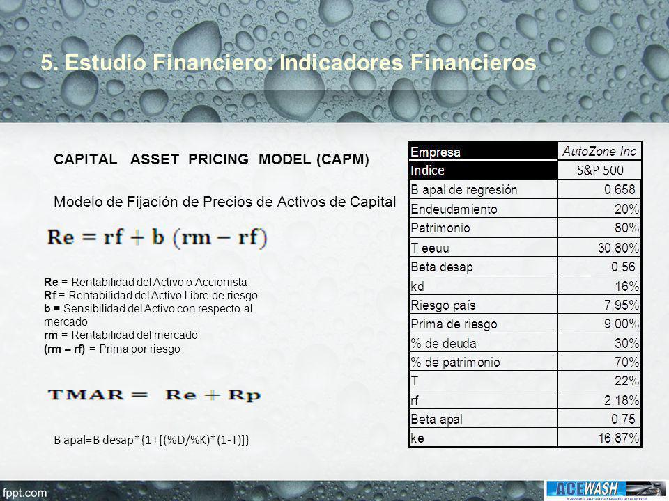 5. Estudio Financiero: Indicadores Financieros CAPITAL ASSET PRICING MODEL (CAPM) Modelo de Fijación de Precios de Activos de Capital Re = Rentabilida