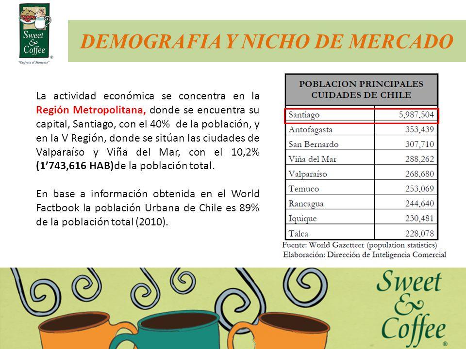 DEMOGRAFIA Y NICHO DE MERCADO La actividad económica se concentra en la Región Metropolitana, donde se encuentra su capital, Santiago, con el 40% de l