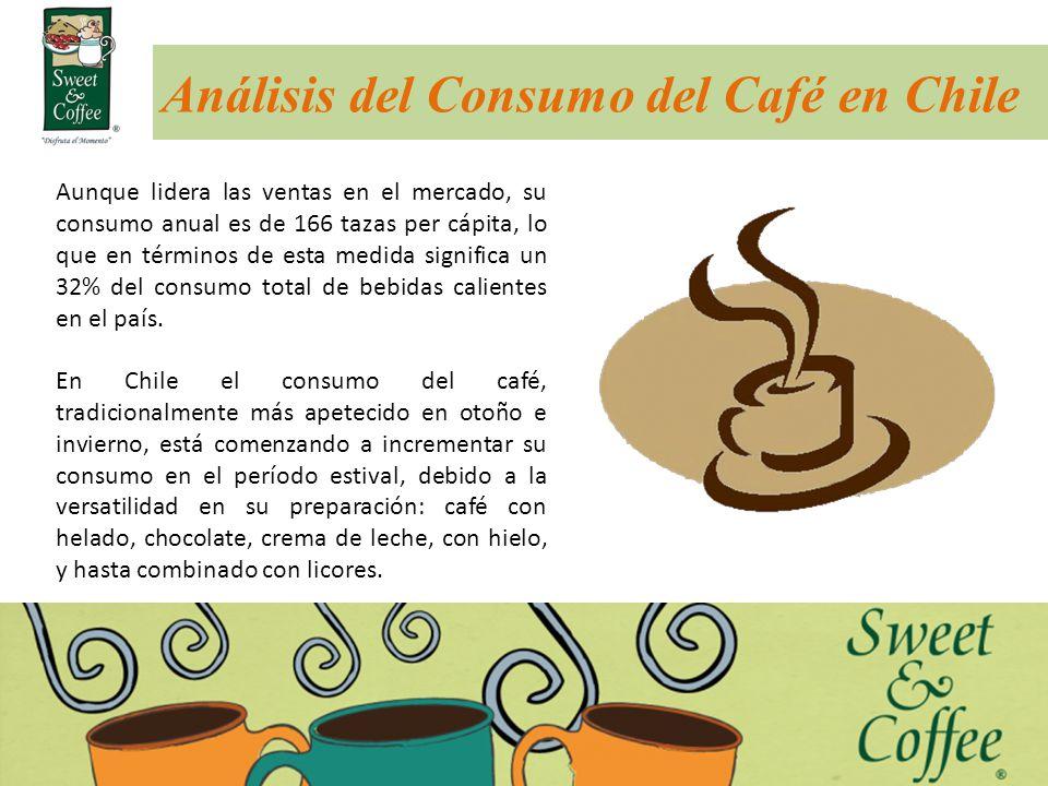 Análisis del Consumo del Café en Chile Aunque lidera las ventas en el mercado, su consumo anual es de 166 tazas per cápita, lo que en términos de esta