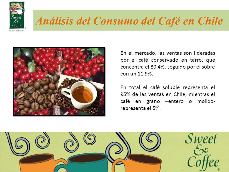Análisis del Consumo del Café en Chile En el mercado, las ventas son lideradas por el café conservado en tarro, que concentra el 80,4%, seguido por el