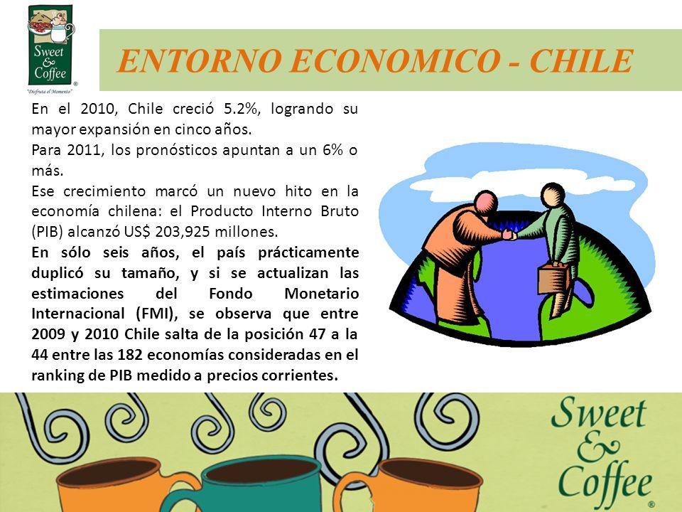 ENTORNO ECONOMICO - CHILE En el 2010, Chile creció 5.2%, logrando su mayor expansión en cinco años. Para 2011, los pronósticos apuntan a un 6% o más.