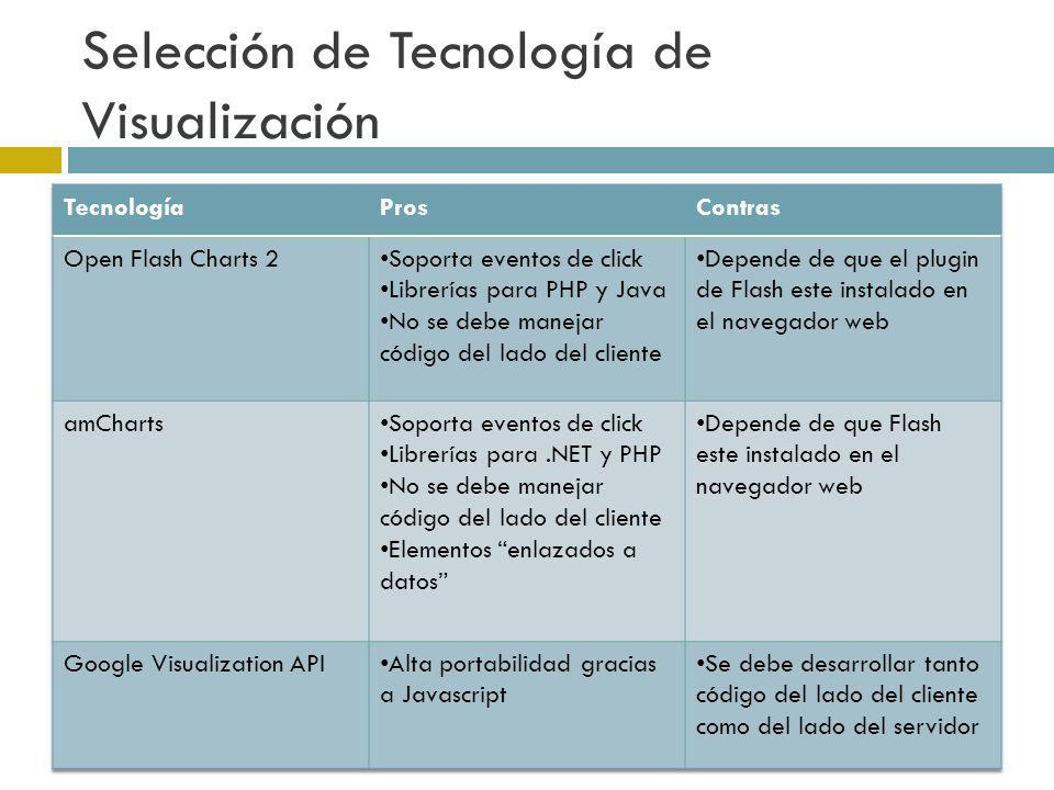 Selección de Tecnología de Visualización