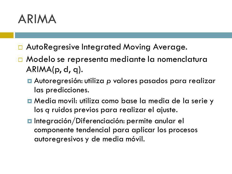 ARIMA AutoRegresive Integrated Moving Average. Modelo se representa mediante la nomenclatura ARIMA(p, d, q). Autoregresión: utiliza p valores pasados
