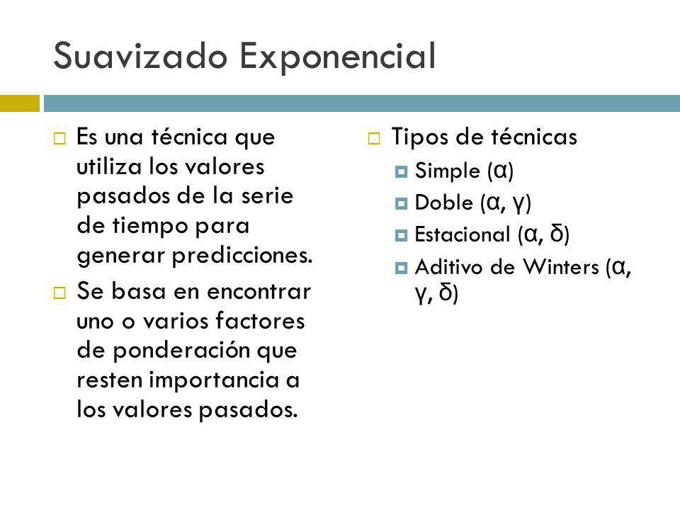 Suavizado Exponencial Es una técnica que utiliza los valores pasados de la serie de tiempo para generar predicciones. Se basa en encontrar uno o vario