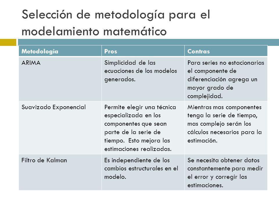 Selección de metodología para el modelamiento matemático MetodologiaProsContras ARIMASimplicidad de las ecuaciones de los modelos generados. Para seri