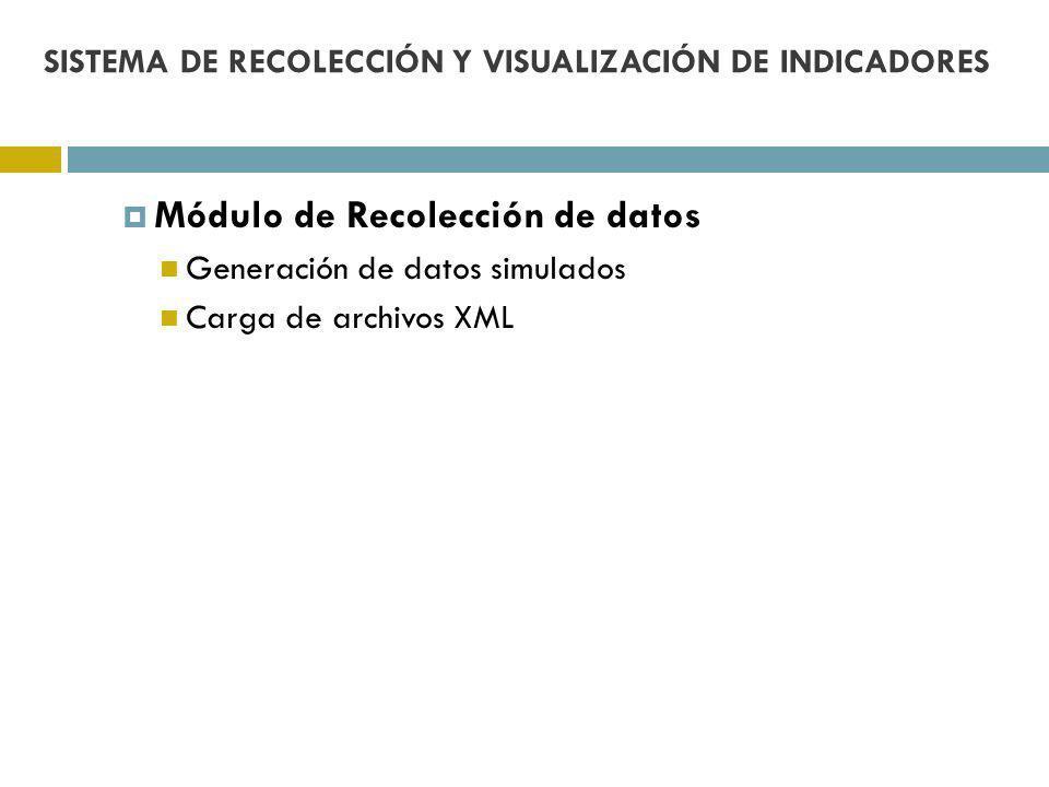 Módulo de Recolección de datos Generación de datos simulados Carga de archivos XML SISTEMA DE RECOLECCIÓN Y VISUALIZACIÓN DE INDICADORES