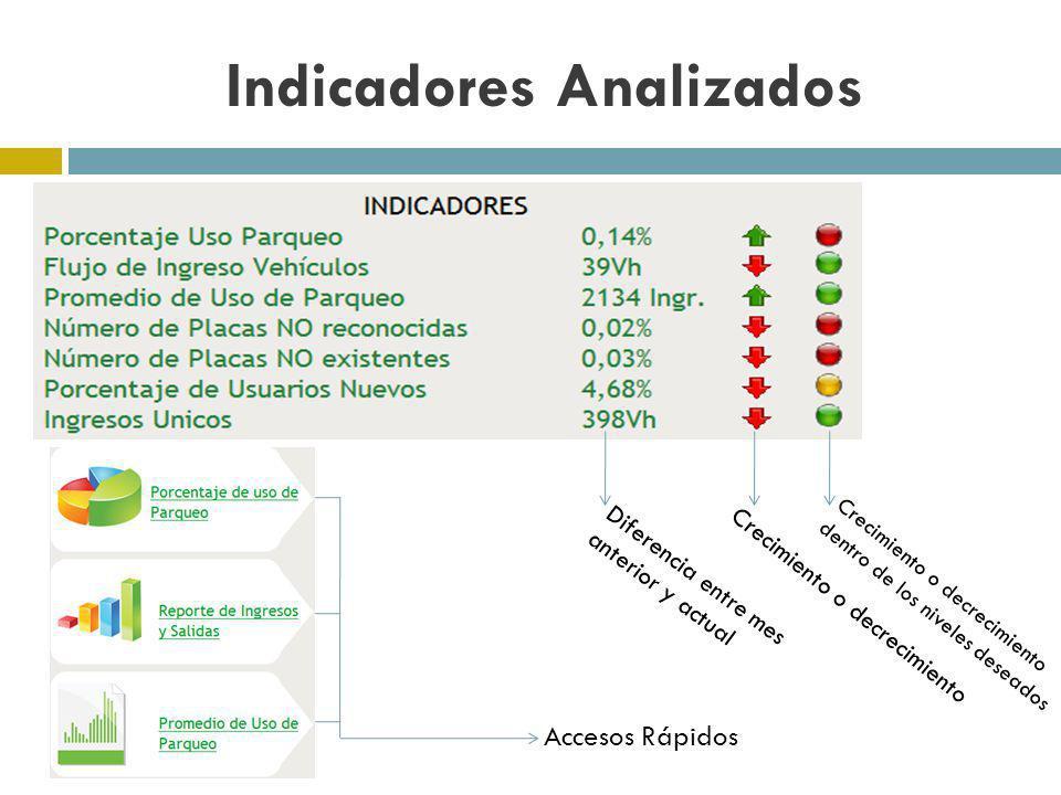Indicadores Analizados Diferencia entre mes anterior y actual Crecimiento o decrecimiento Crecimiento o decrecimiento dentro de los niveles deseados A