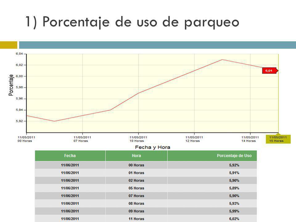 1) Porcentaje de uso de parqueo