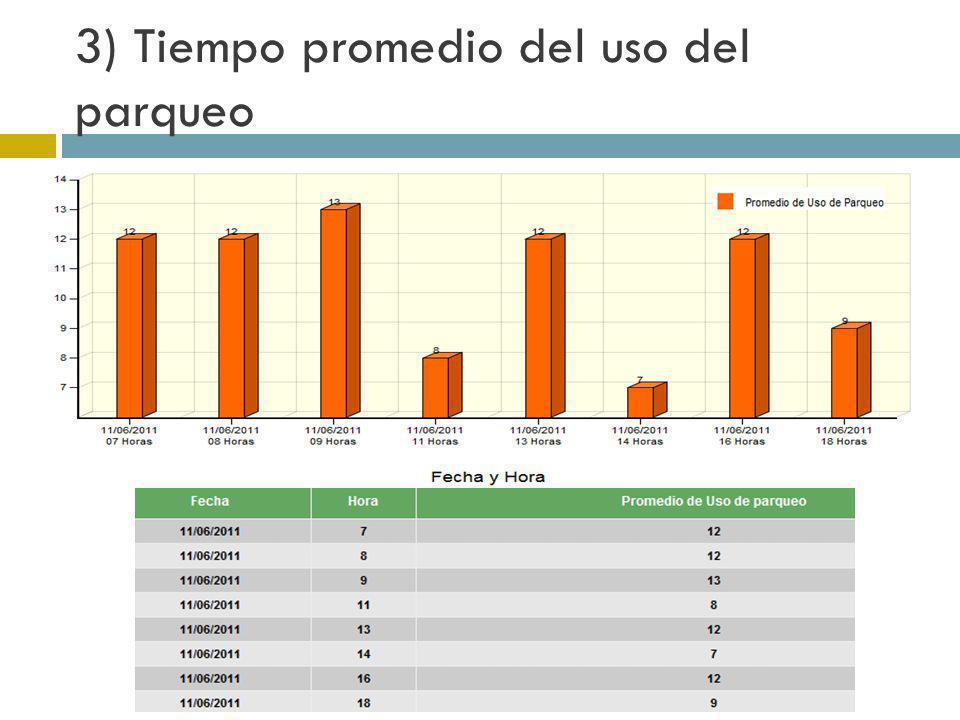3) Tiempo promedio del uso del parqueo