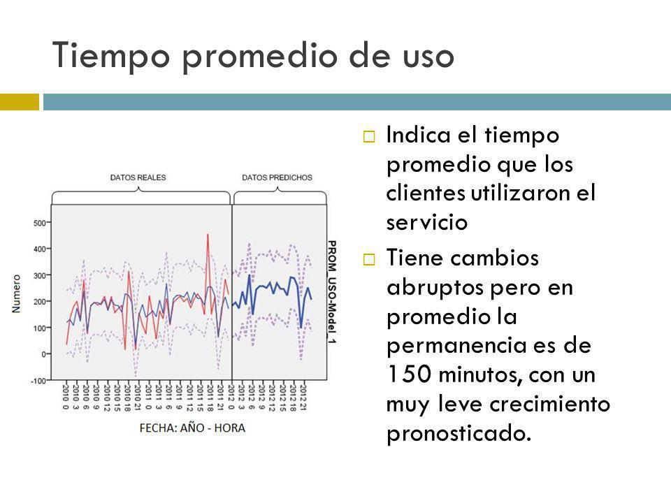 Tiempo promedio de uso Indica el tiempo promedio que los clientes utilizaron el servicio Tiene cambios abruptos pero en promedio la permanencia es de