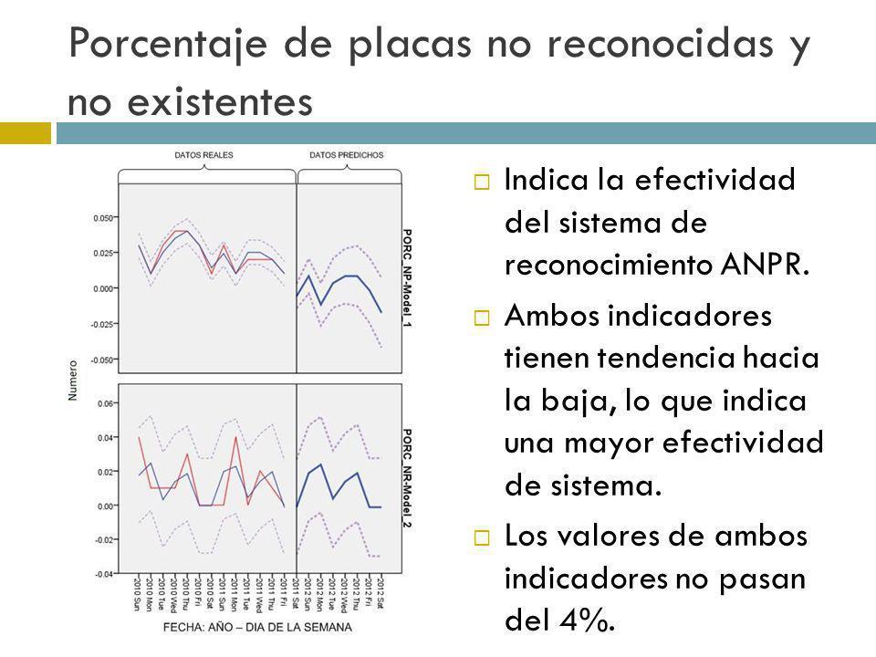 Porcentaje de placas no reconocidas y no existentes Indica la efectividad del sistema de reconocimiento ANPR. Ambos indicadores tienen tendencia hacia