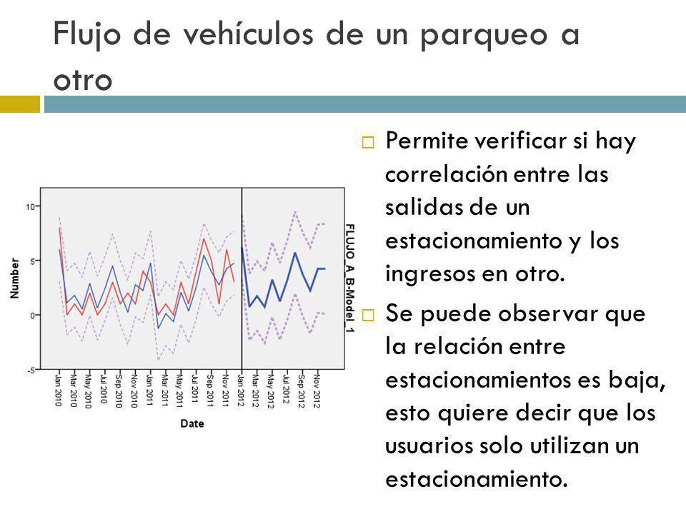 Flujo de vehículos de un parqueo a otro Permite verificar si hay correlación entre las salidas de un estacionamiento y los ingresos en otro. Se puede