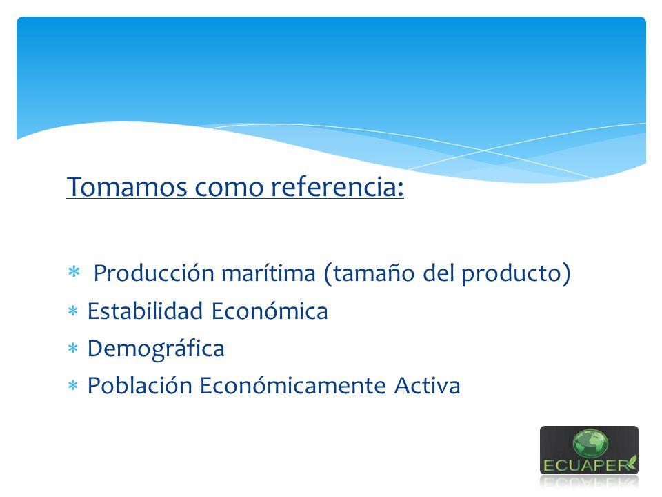 Tomamos como referencia: Producción marítima (tamaño del producto) Estabilidad Económica Demográfica Población Económicamente Activa