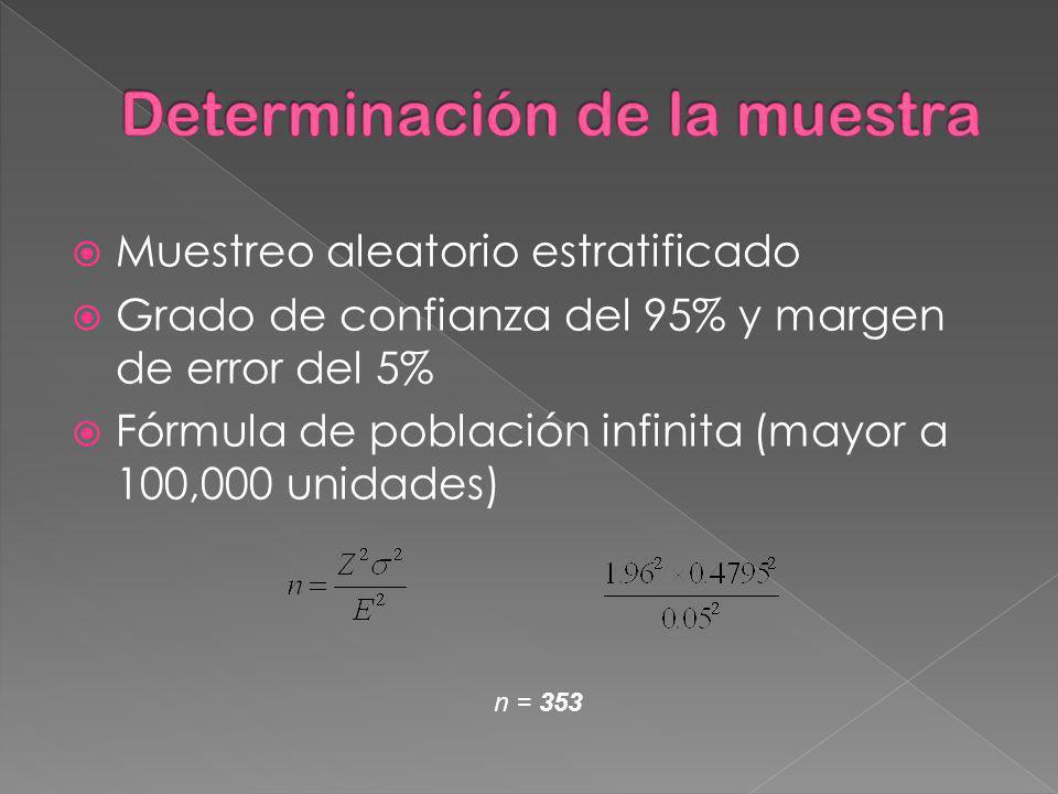 Muestreo aleatorio estratificado Grado de confianza del 95% y margen de error del 5% Fórmula de población infinita (mayor a 100,000 unidades) n = 353