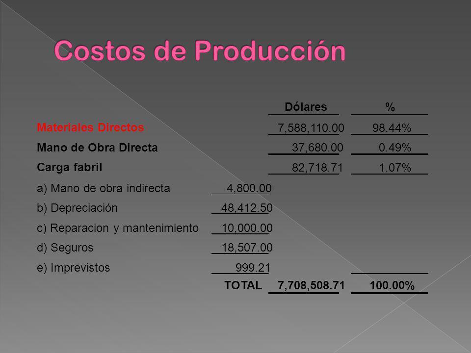 Dólares% Materiales Directos 7,588,110.0098.44% Mano de Obra Directa 37,680.00 0.49% Carga fabril 82,718.71 1.07% a) Mano de obra indirecta4,800.00 b)