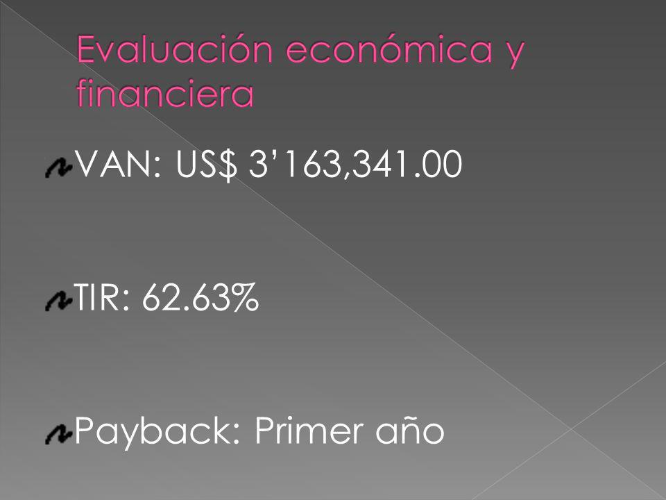 VAN: US$ 3163,341.00 TIR: 62.63% Payback: Primer año