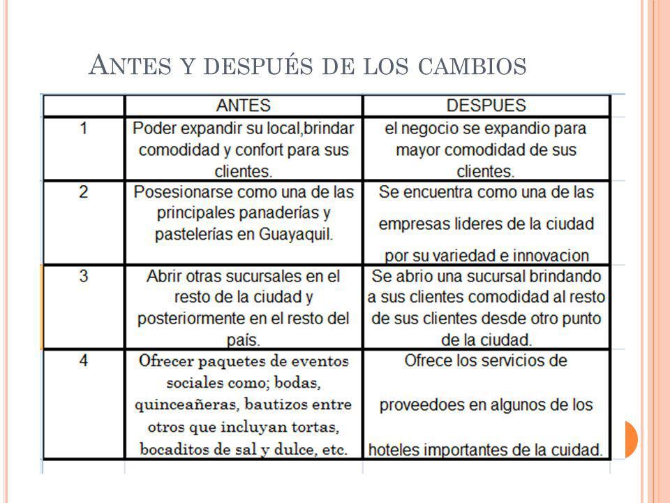 A NTES Y DESPUÉS DE LOS CAMBIOS