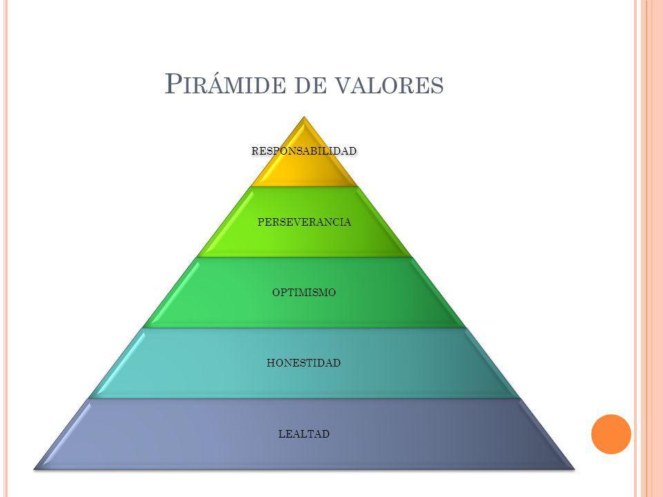 P IRÁMIDE DE VALORES RESPONSABILIDAD PERSEVERANCIA OPTIMISMO HONESTIDAD LEALTAD