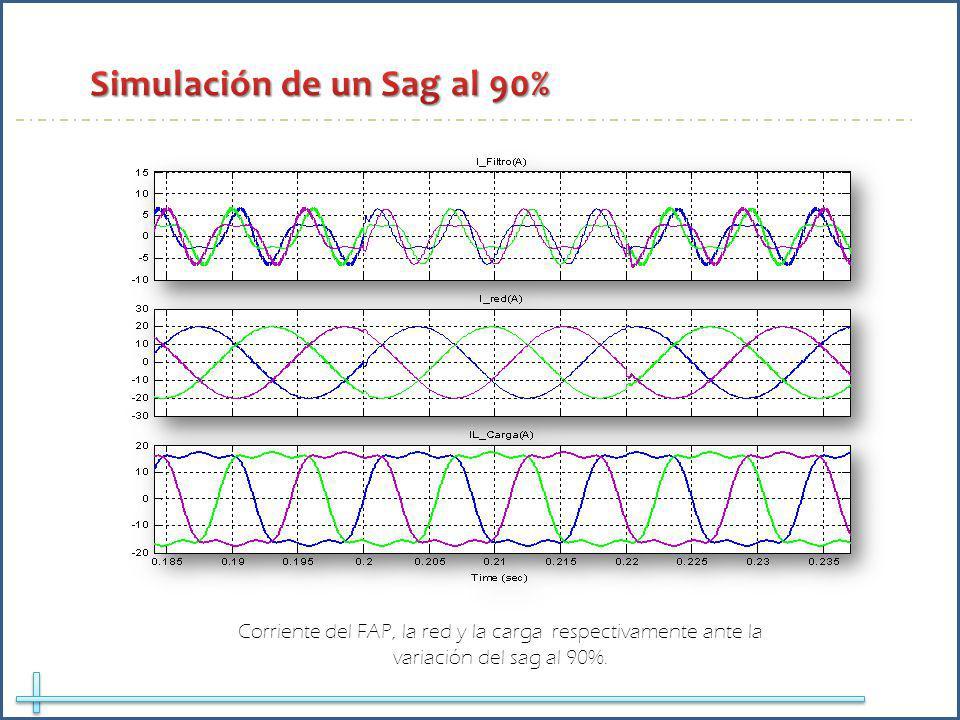 Corriente del FAP, la red y la carga respectivamente ante la variación del sag al 90%.