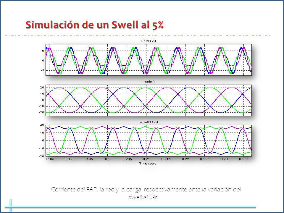 Corriente del FAP, la red y la carga respectivamente ante la variación del swell al 5%
