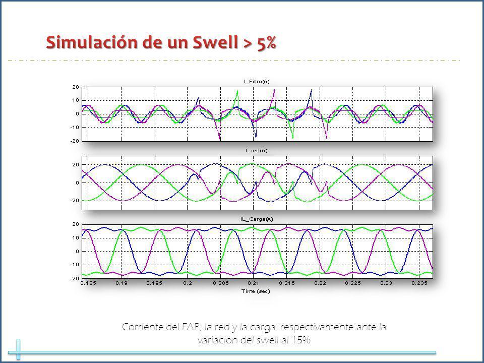 Corriente del FAP, la red y la carga respectivamente ante la variación del swell al 15%