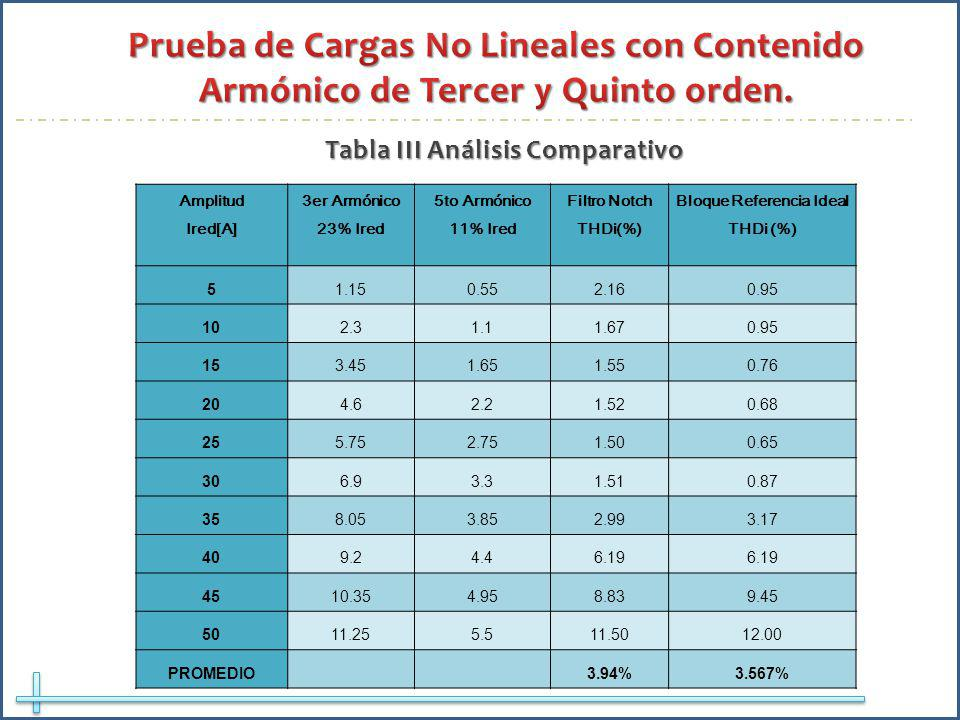 Amplitud Ired[A] 3er Armónico 23% Ired 5to Armónico 11% Ired Filtro Notch THDi(%) Bloque Referencia Ideal THDi (%) 51.150.552.160.95 102.31.11.670.95