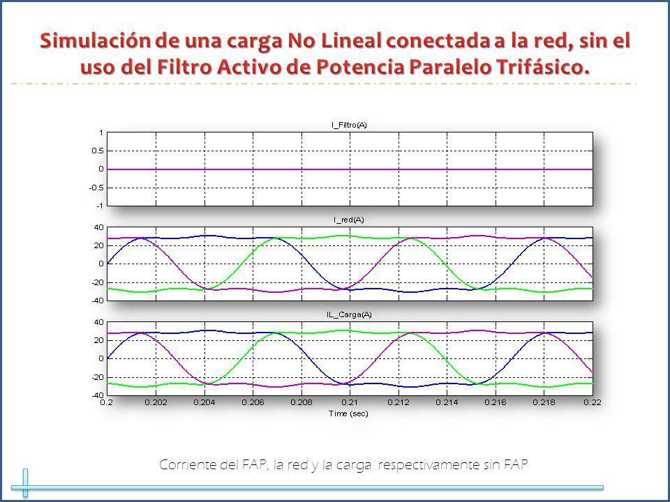 Corriente del FAP, la red y la carga respectivamente sin FAP