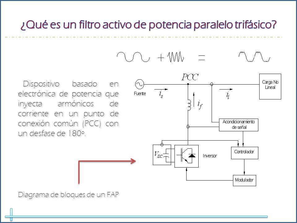 Dispositivo basado en electrónica de potencia que inyecta armónicos de corriente en un punto de conexión común (PCC) con un desfase de 180º. Diagrama