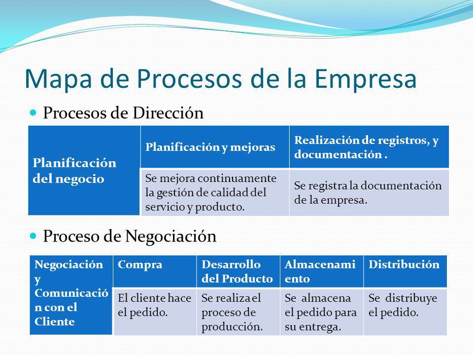 Mapa de Procesos de la Empresa Procesos de Dirección Proceso de Negociación Planificación del negocio Planificación y mejoras Realización de registros