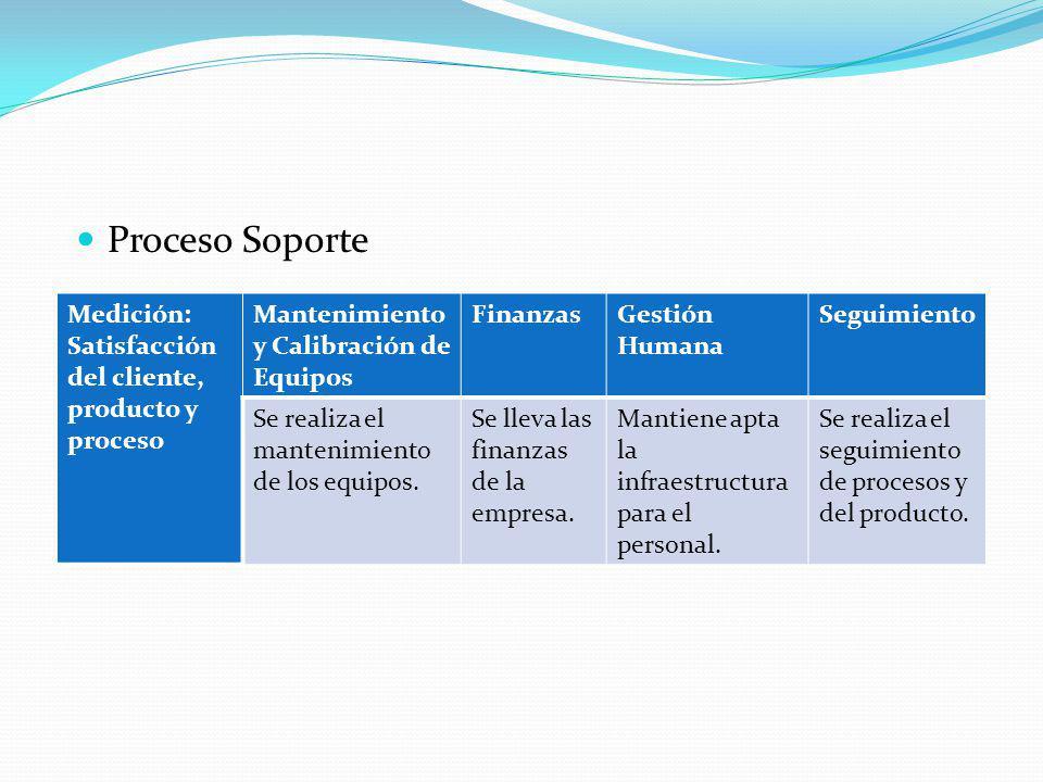 Proceso Soporte Medición: Satisfacción del cliente, producto y proceso Mantenimiento y Calibración de Equipos FinanzasGestión Humana Seguimiento Se re