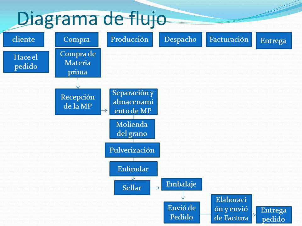 Diagrama de flujo cliente Hace el pedido Compra Compra de Materia prima Producción Recepción de la MP Separación y almacenami ento de MP Molienda del