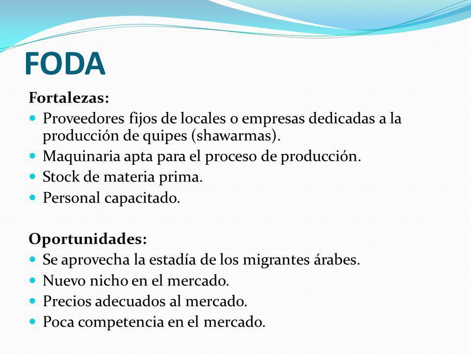 FODA Fortalezas: Proveedores fijos de locales o empresas dedicadas a la producción de quipes (shawarmas). Maquinaria apta para el proceso de producció