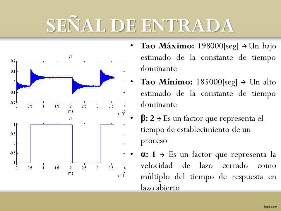 SEÑAL DE ENTRADA Tao Máximo: 198000[seg] Un bajo estimado de la constante de tiempo dominante Tao Mínimo: 185000[seg] Un alto estimado de la constante de tiempo dominante β : 2 Es un factor que representa el tiempo de establecimiento de un proceso α : 1 Es un factor que representa la velocidad de lazo cerrado como múltiplo del tiempo de respuesta en lazo abierto