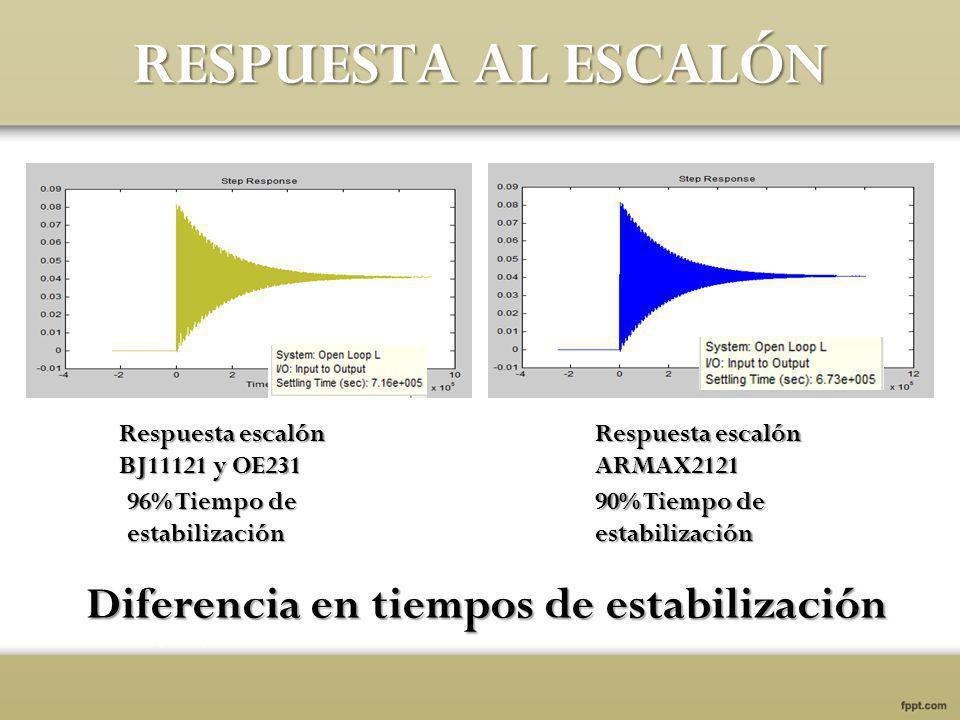 RESPUESTA AL ESCALÓN Diferencia en tiempos de estabilización Respuesta escalón BJ11121 y OE231 Respuesta escalón ARMAX2121 96% Tiempo de estabilización 90% Tiempo de estabilización