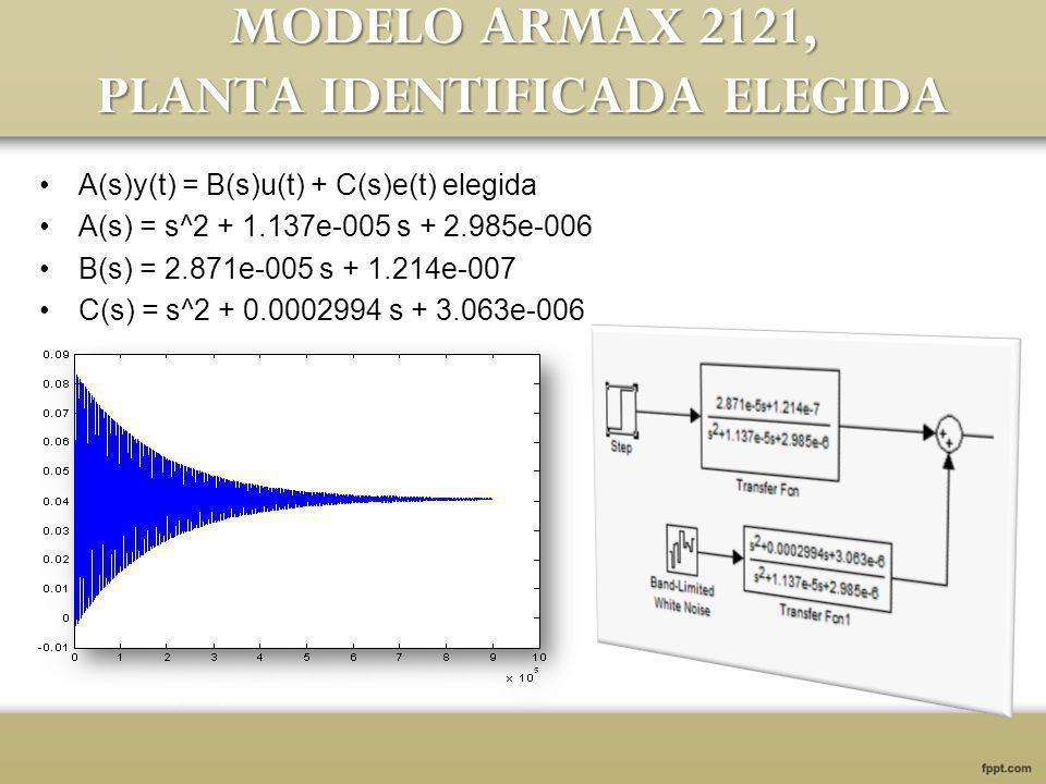 MODELO ARMAX 2121, PLANTA IDENTIFICADA ELEGIDA A(s)y(t) = B(s)u(t) + C(s)e(t) elegida A(s) = s^2 + 1.137e-005 s + 2.985e-006 B(s) = 2.871e-005 s + 1.214e-007 C(s) = s^2 + 0.0002994 s + 3.063e-006
