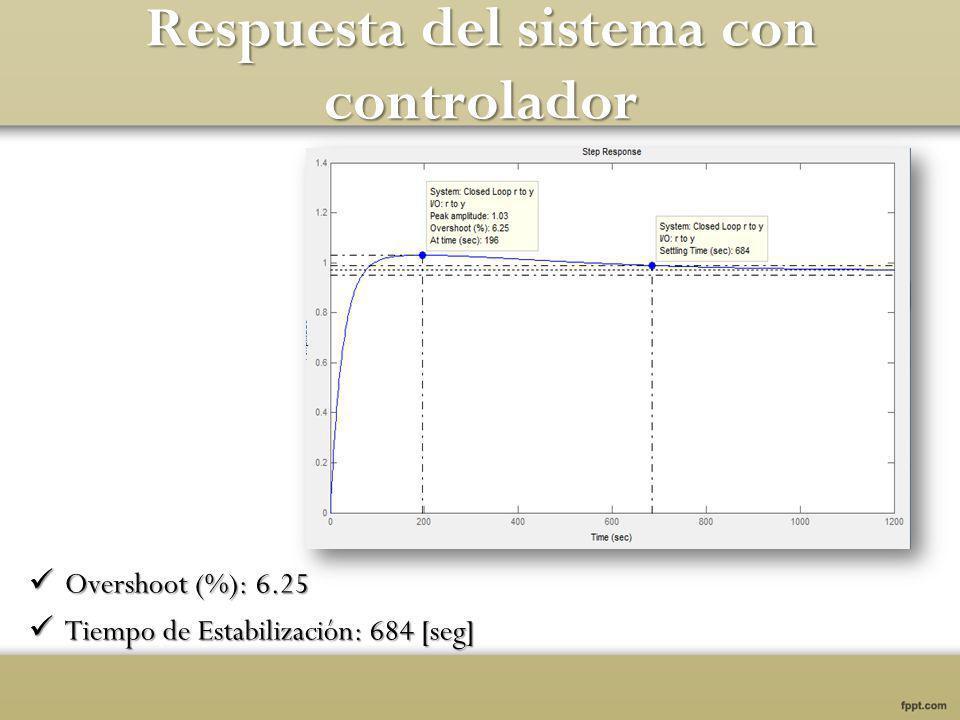 Respuesta del sistema con controlador Overshoot (%): 6.25 Overshoot (%): 6.25 Tiempo de Estabilización: 684 [seg] Tiempo de Estabilización: 684 [seg]