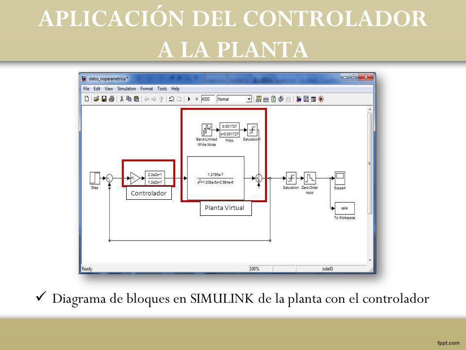 APLICACIÓN DEL CONTROLADOR A LA PLANTA Diagrama de bloques en SIMULINK de la planta con el controlador Controlador Planta Virtual