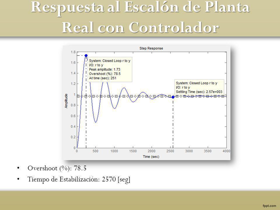 Respuesta al Escalón de Planta Real con Controlador Overshoot (%): 78.5 Tiempo de Estabilización: 2570 [seg]