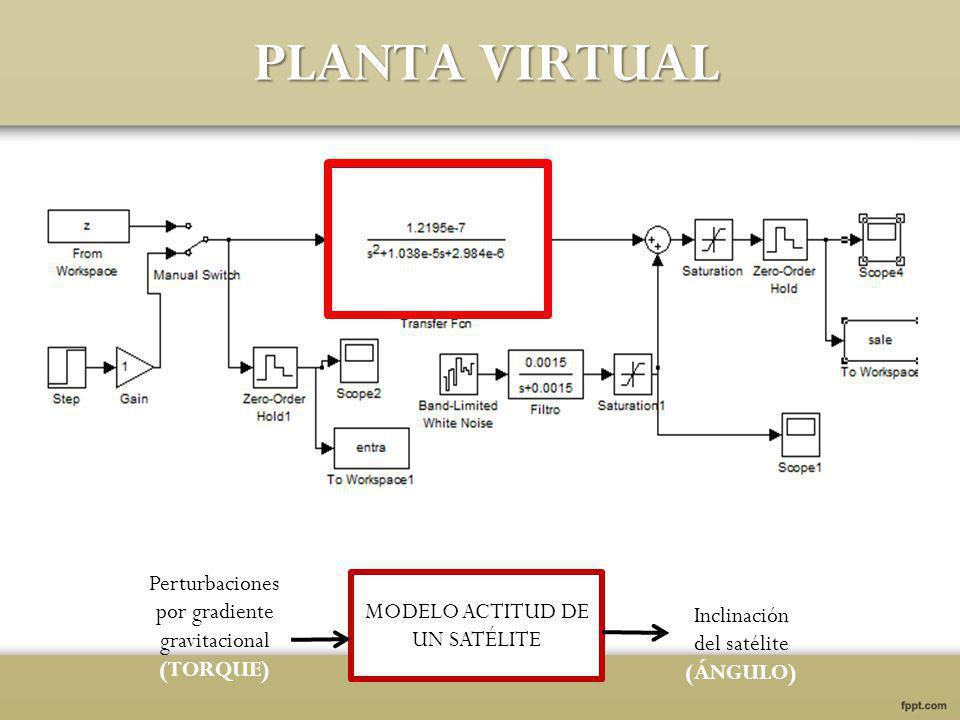 α: 1 La dinámica de la planta en lazo cerrado debe ser aproximadamente igual de la respuesta en lazo abierto β: 2 Dá información de frecuencias bajas menor al 95% del tiempo de estabilización.