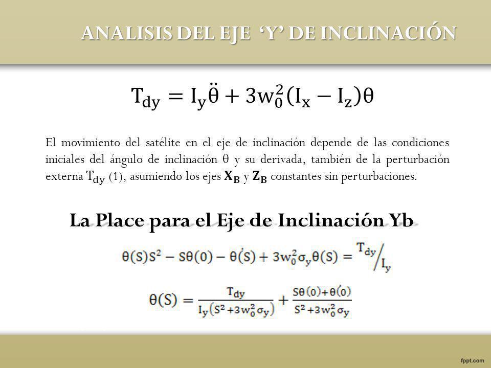 La Place para el Eje de Inclinación Yb ANALISIS DEL EJE Y DE INCLINACIÓN