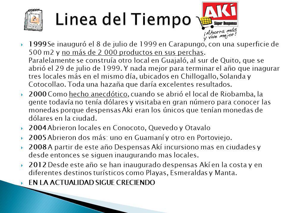 1999 Se inauguró el 8 de julio de 1999 en Carapungo, con una superficie de 500 m2 y no más de 2 000 productos en sus perchas. Paralelamente se constru