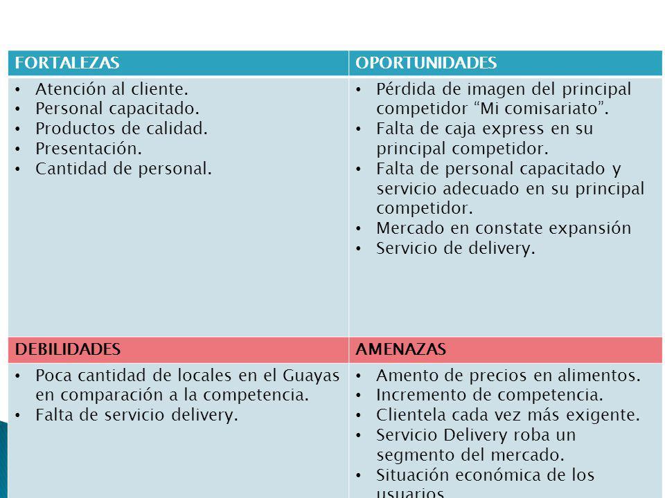 FORTALEZASOPORTUNIDADES Atención al cliente. Personal capacitado. Productos de calidad. Presentación. Cantidad de personal. Pérdida de imagen del prin
