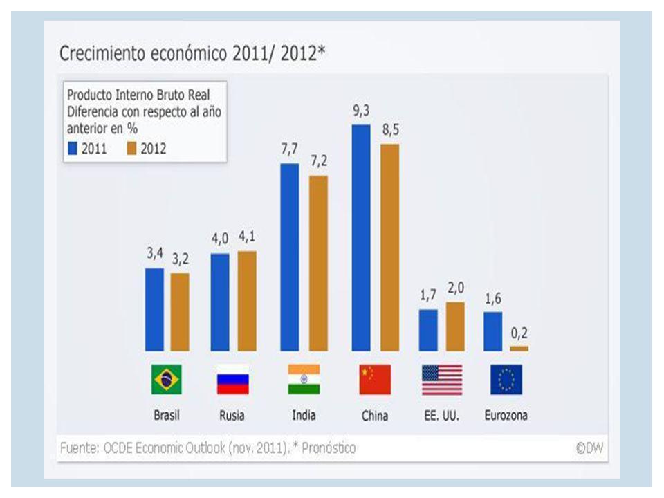 El surgimiento de los BRIC pudiera producir un cambio para darle un mayor enfoque a esta teoría de las economías emergentes que va a tener y está teniendo el mundo con estas cuatro potencias mundiales de las que se habla.