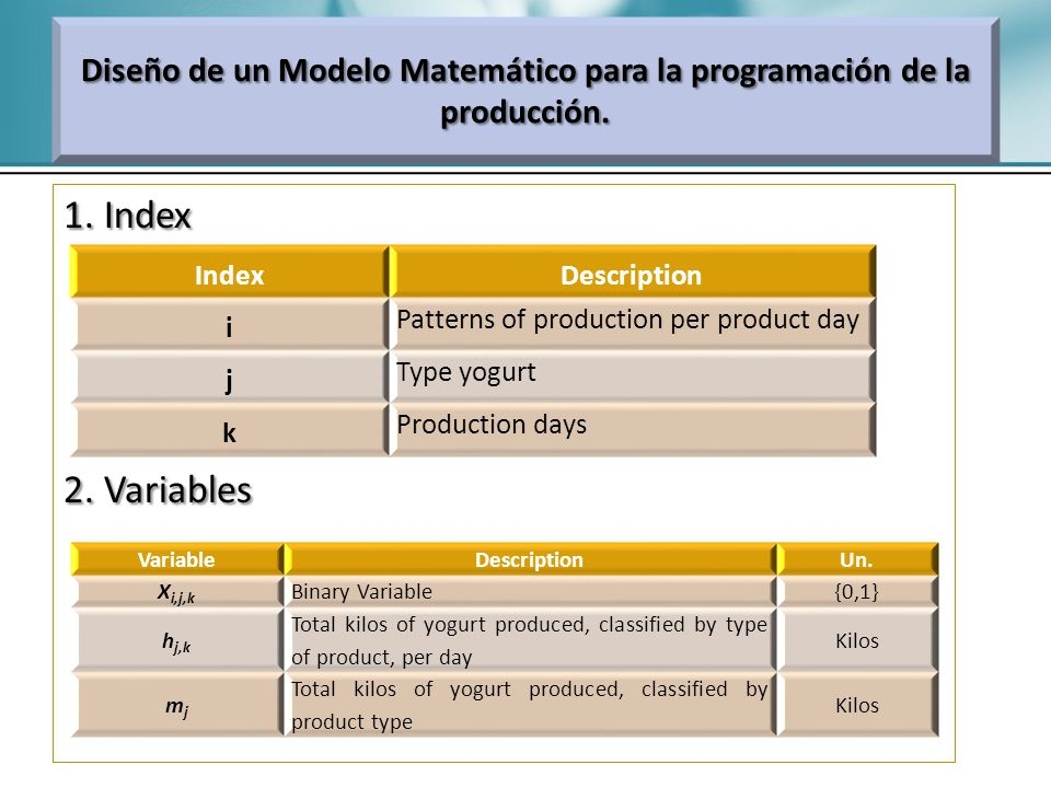1. Index 2. Variables Diseño de un Modelo Matemático para la programación de la producción. IndexDescription i Patterns of production per product day