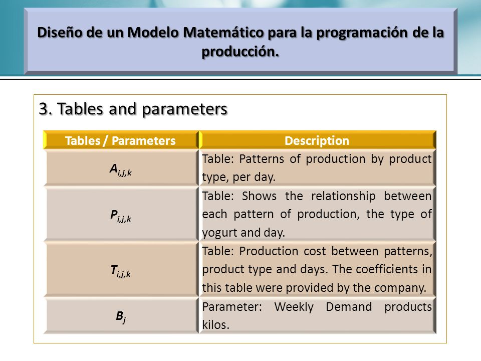 3. Tables and parameters Diseño de un Modelo Matemático para la programación de la producción. Tables / ParametersDescription A i,j,k Table: Patterns