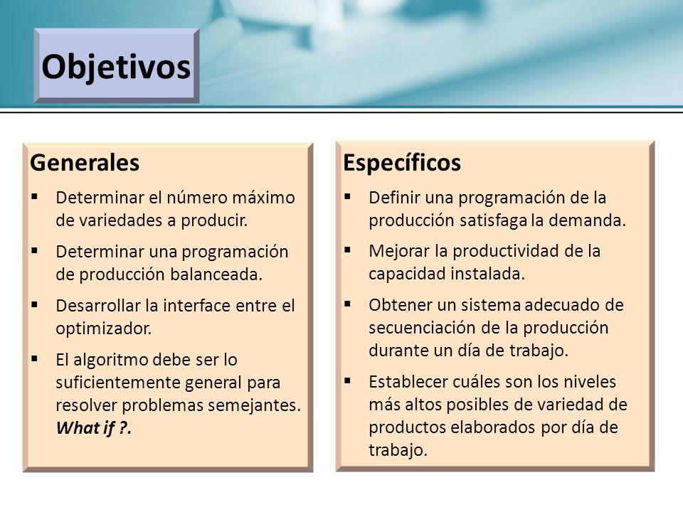 Objetivos Generales Determinar el número máximo de variedades a producir. Determinar una programación de producción balanceada. Desarrollar la interfa