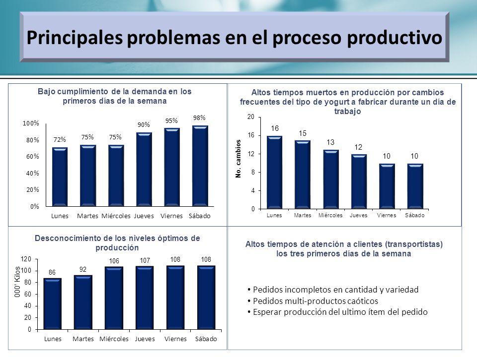 Principales problemas en el proceso productivo Bajo cumplimiento de la demanda en los primeros días de la semana Altos tiempos muertos en producción p