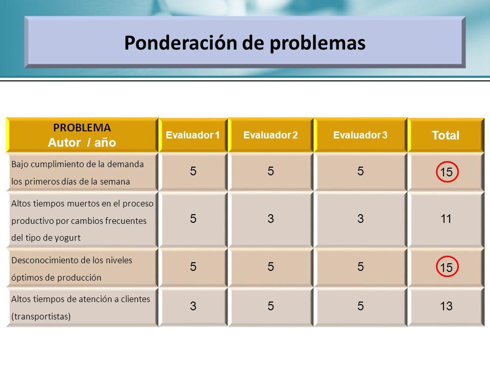 PROBLEMA Autor / año Evaluador 1Evaluador 2Evaluador 3 Total Bajo cumplimiento de la demanda los primeros días de la semana 55515 Altos tiempos muerto
